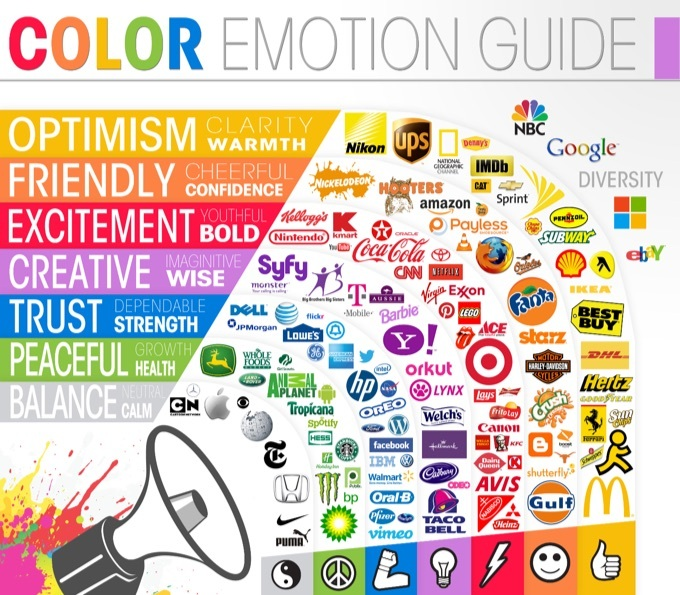 Color Emotion Guide, displaying colors with their expressed emotion along side brands which use them.